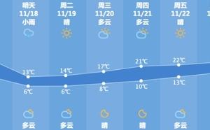 """今天最高气温26℃ 明天气温""""腰折"""""""