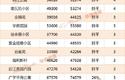 1144个二手房小区房价出炉!多数与上月持平!